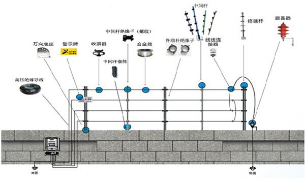 电子围栏系统