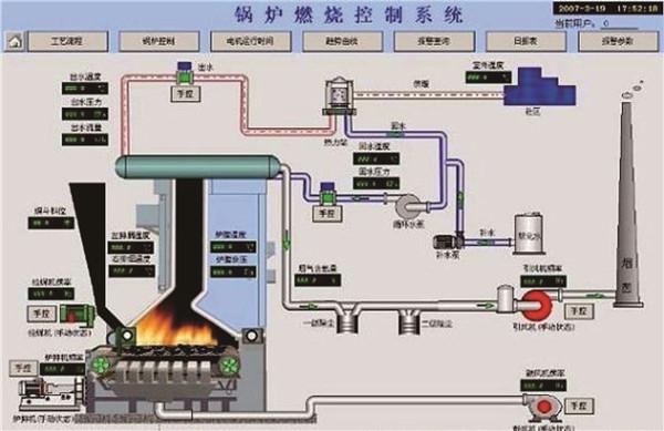 锅炉控制系统