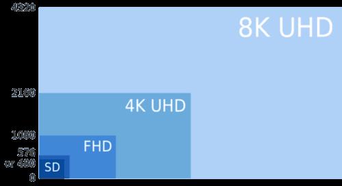8K超高清转换成4K信号(图源sohu).png
